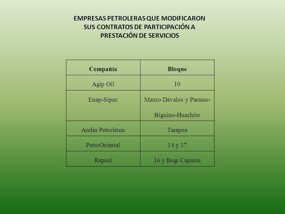 CompañíaBloque Agip Oil10 Enap-Sipec Mauro Dávalos y Paraíso- Biguino-Huachito Andes PetroleumTarapoa PetroOriental14 y 17 Repsol16 y Bogi Capirón EMPRESAS PETROLERAS QUE MODIFICARON SUS CONTRATOS DE PARTICIPACIÓN A PRESTACIÓN DE SERVICIOS