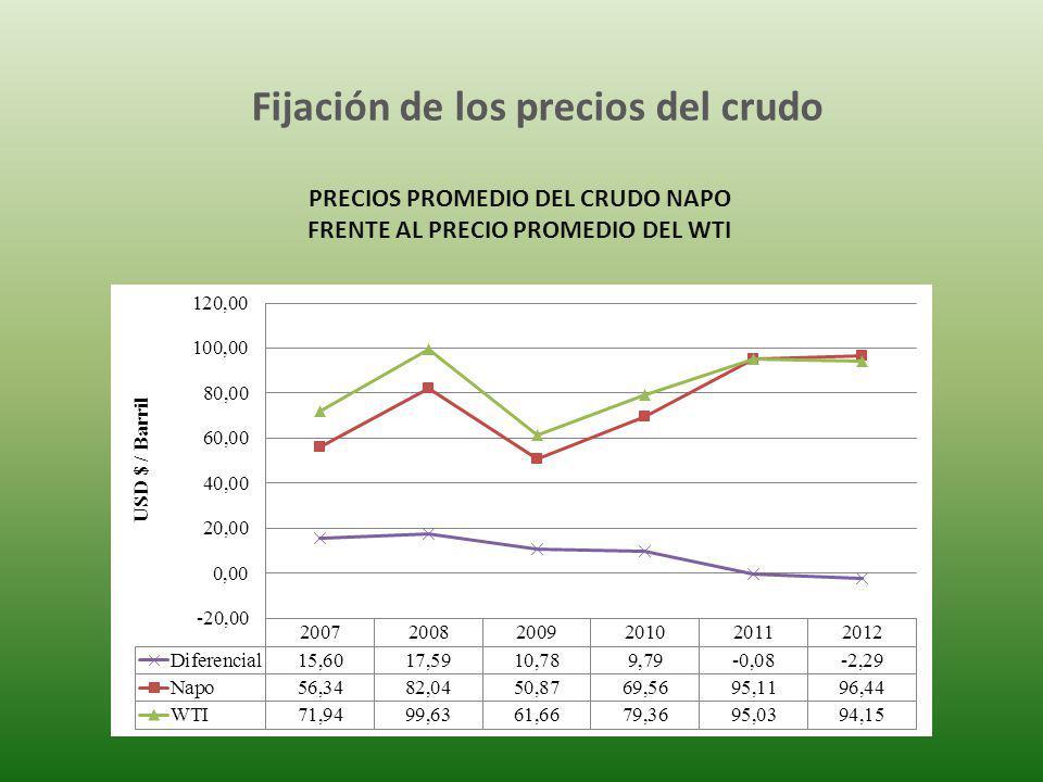 Fijación de los precios del crudo PRECIOS PROMEDIO DEL CRUDO NAPO FRENTE AL PRECIO PROMEDIO DEL WTI