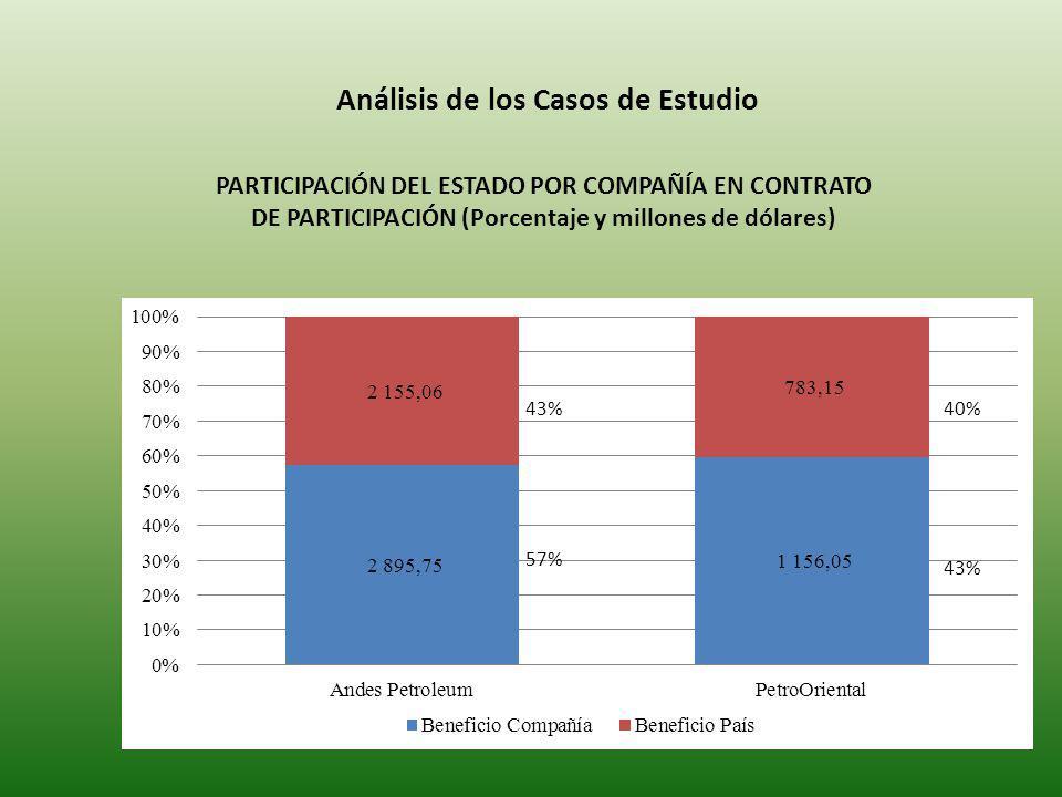 Análisis de los Casos de Estudio PARTICIPACIÓN DEL ESTADO POR COMPAÑÍA EN CONTRATO DE PARTICIPACIÓN (Porcentaje y millones de dólares) 43% 57% 40% 43%