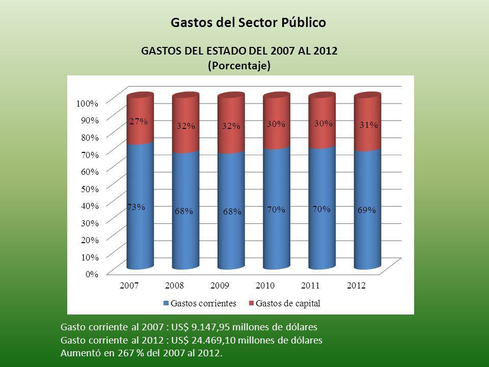 Gastos del Sector Público GASTOS DEL ESTADO DEL 2007 AL 2012 (Porcentaje) Gasto corriente al 2007 : US$ 9.147,95 millones de dólares Gasto corriente al 2012 : US$ 24.469,10 millones de dólares Aumentó en 267 % del 2007 al 2012.