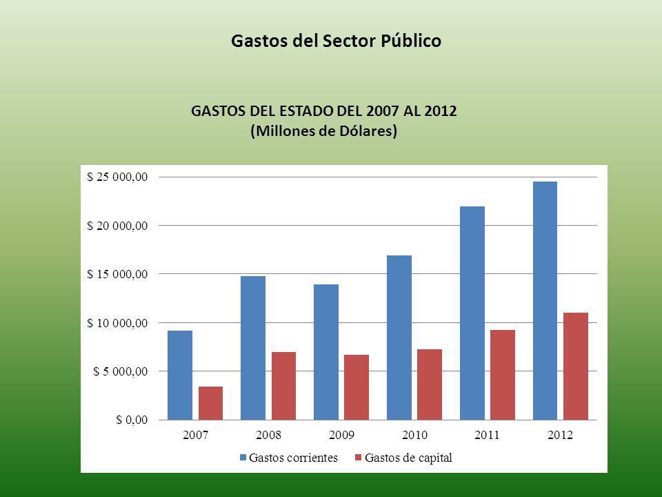 Gastos del Sector Público GASTOS DEL ESTADO DEL 2007 AL 2012 (Millones de Dólares)