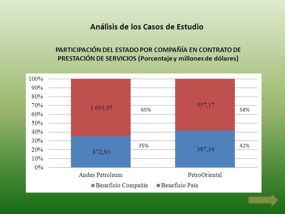 Análisis de los Casos de Estudio PARTICIPACIÓN DEL ESTADO POR COMPAÑÍA EN CONTRATO DE PRESTACIÓN DE SERVICIOS (Porcentaje y millones de dólares) 65% 35% 58% 42%