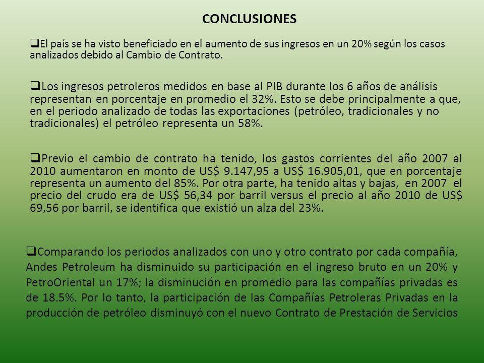 CONCLUSIONES Comparando los periodos analizados con uno y otro contrato por cada compañía, Andes Petroleum ha disminuido su participación en el ingreso bruto en un 20% y PetroOriental un 17%; la disminución en promedio para las compañías privadas es de 18.5%.