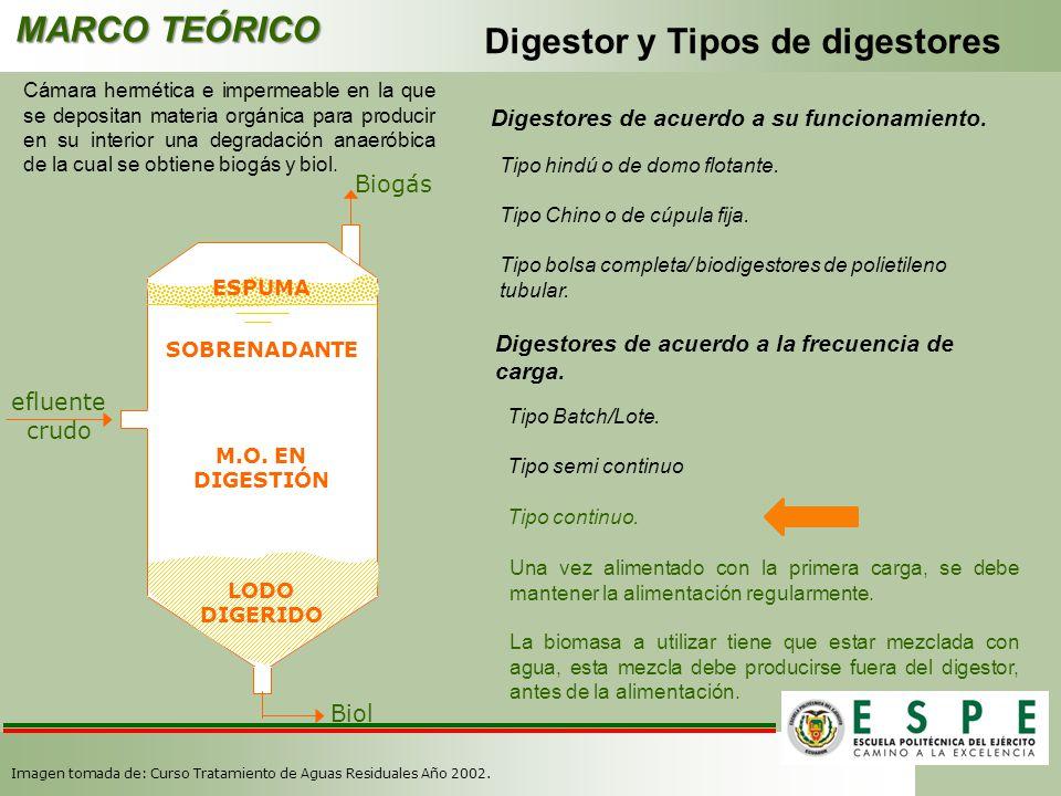 MARCO TEÓRICO Digestor y Tipos de digestores Cámara hermética e impermeable en la que se depositan materia orgánica para producir en su interior una d