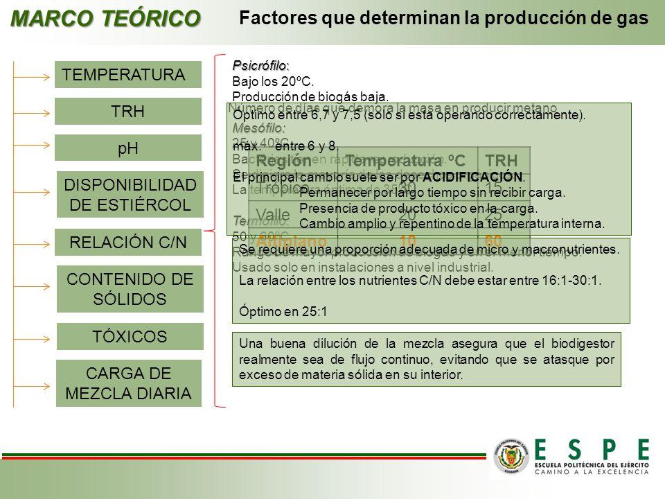 MARCO TEÓRICO Factores que determinan la producción de gas TEMPERATURA Psicrófilo: Bajo los 20ºC. Producción de biogás baja.Mesófilo: 25 y 40ºC. Bacte