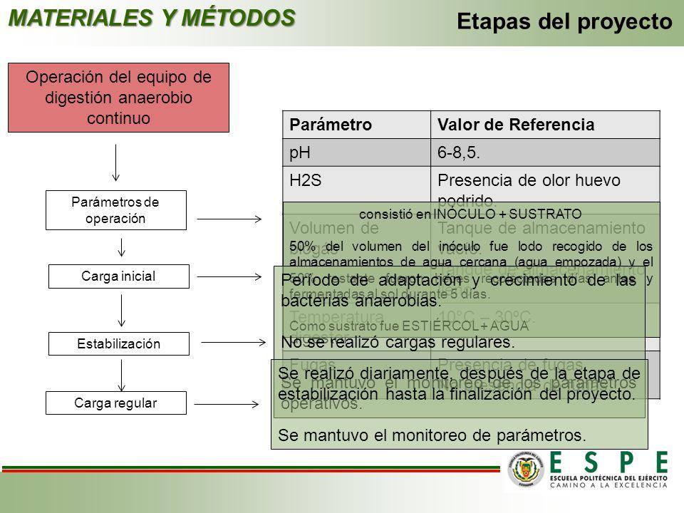 MATERIALES Y MÉTODOS Etapas del proyecto Operación del equipo de digestión anaerobio continuo Parámetros de operación Carga inicial Estabilización Car