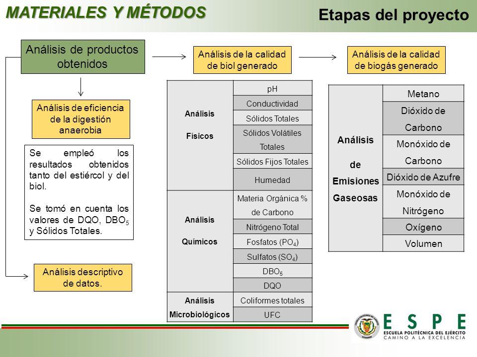 Análisis de productos obtenidos MATERIALES Y MÉTODOS Etapas del proyecto Análisis de la calidad de biogás generado Análisis de Emisiones Gaseosas Meta