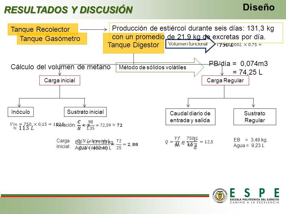 RESULTADOS Y DISCUSIÓN Tanque Digestor Diseño Volumen funcional Carga inicial InóculoSustrato inicial Relación: Carga Regular Carga inicial: EB = 171,
