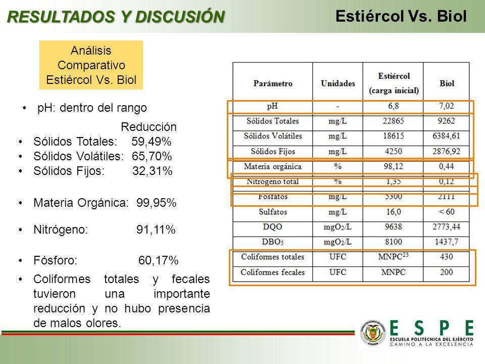 Análisis Comparativo Estiércol Vs. Biol RESULTADOS Y DISCUSIÓN Estiércol Vs. Biol pH: dentro del rango Reducción Sólidos Totales: 59,49% Sólidos Volát