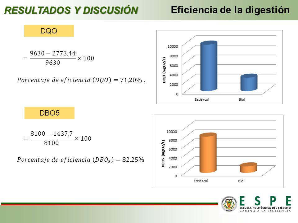 RESULTADOS Y DISCUSIÓN Eficiencia de la digestión DQO DBO5