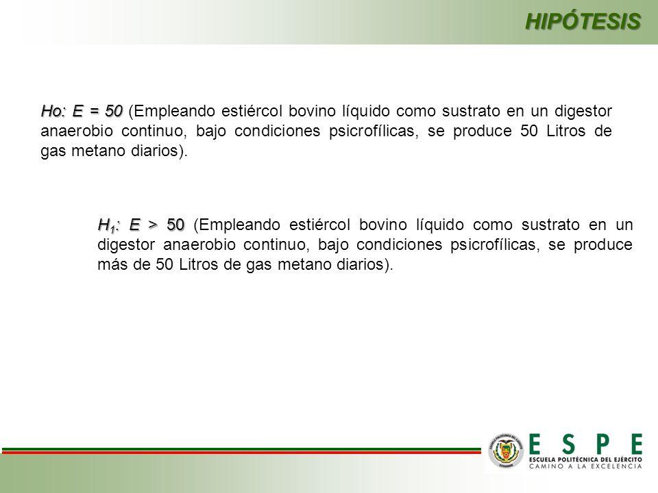HIPÓTESIS Ho: E = 50 Ho: E = 50 (Empleando estiércol bovino líquido como sustrato en un digestor anaerobio continuo, bajo condiciones psicrofílicas, s
