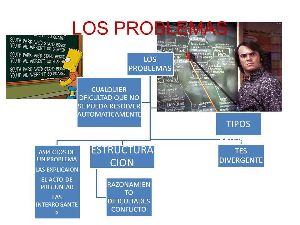 LOS PROBLEMAS ASPECTOS DE UN PROBLEMA LAS EXPLICAION EL ACTO DE PREGUNTAR LAS INTERROGANTE S ESTRUCTURA CION RAZONAMIEN TO DIFICULTADES CONFLICTO CONVERGEN TES DIVERGENTE S TIPOS CUALQUIER DFICULTAD QUE NO SE PUEDA RESOLVER AUTOMATICAMENTE