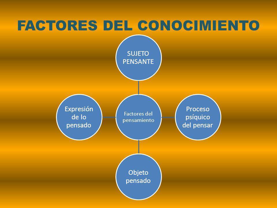 FACTORES DEL CONOCIMIENTO Factores del pensamiento SUJETO PENSANTE Proceso psíquico del pensar Objeto pensado Expresión de lo pensado