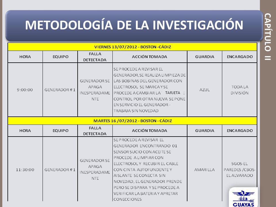 CAPÍTULO II METODOLOGÍA DE LA INVESTIGACIÓN TARJETA