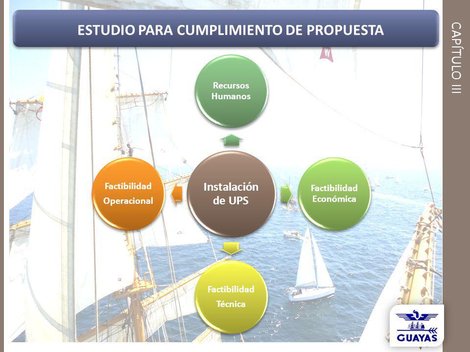 CAPÍTULO III Instalación de UPS Recursos Humanos Factibilidad Económica Factibilidad Técnica Factibilidad Operacional ESTUDIO PARA CUMPLIMIENTO DE PRO