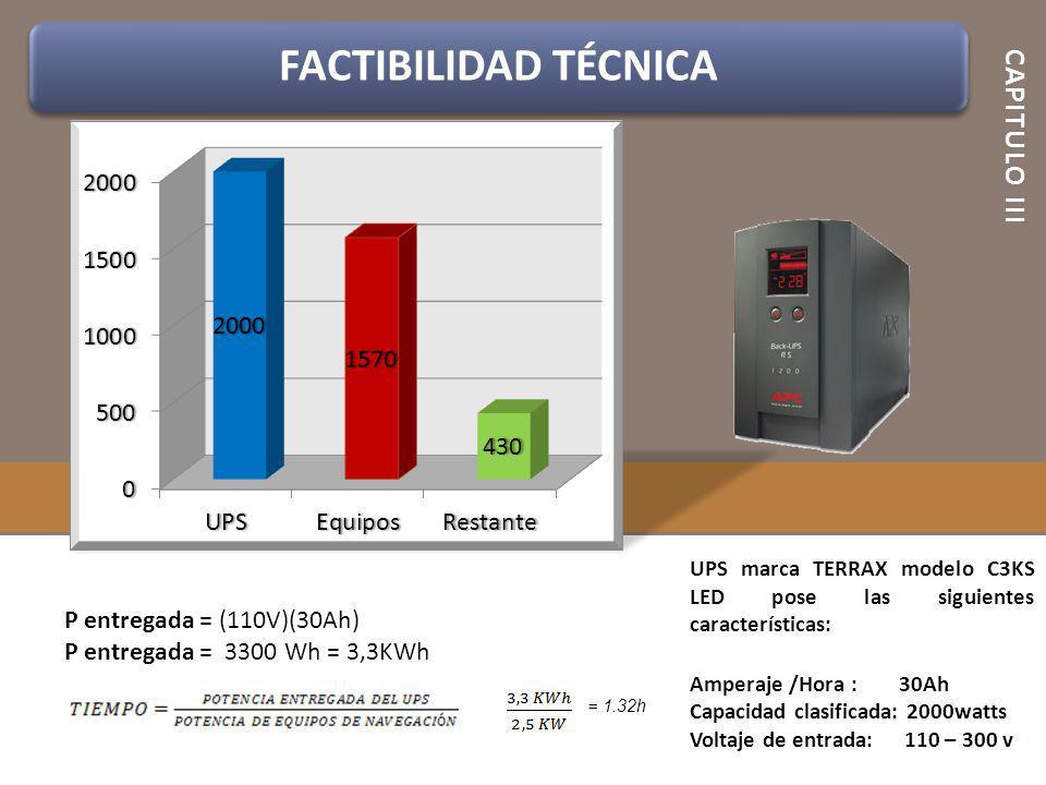 CAPITULO III P entregada = (110V)(30Ah) P entregada = 3300 Wh = 3,3KWh = 1.32h FACTIBILIDAD TÉCNICA UPS marca TERRAX modelo C3KS LED pose las siguient