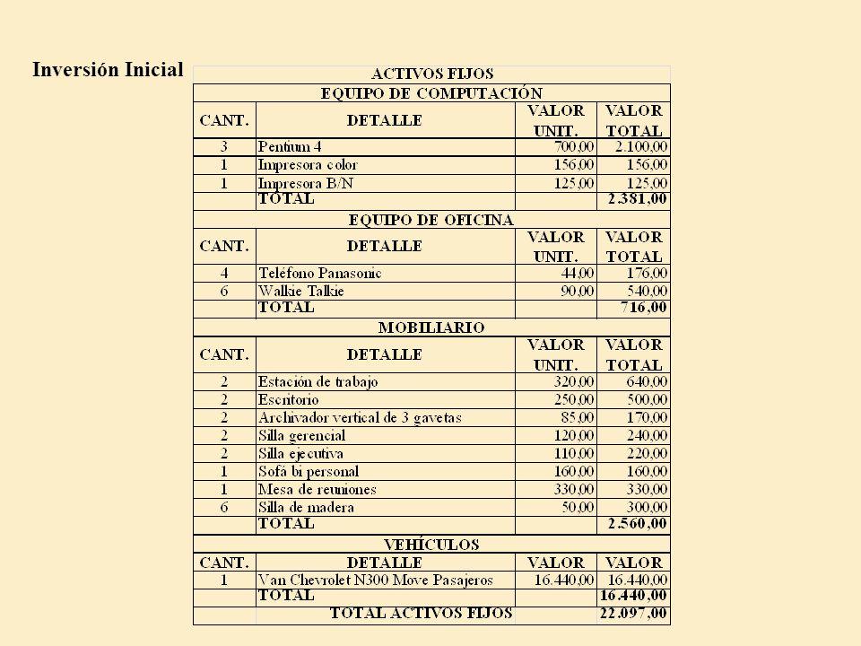CAPÍTULO IV Estudio Financiero 1. Objetivos del estudio financiero Determinar la Inversión Inicial (activos fijos, diferidos y capital de trabajo) del