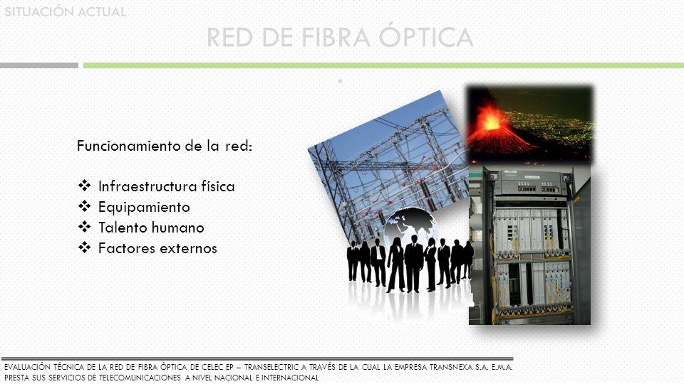 RED DE FIBRA ÓPTICA. SITUACIÓN ACTUAL Funcionamiento de la red: Infraestructura física Equipamiento Talento humano Factores externos EVALUACIÓN TÉCNIC