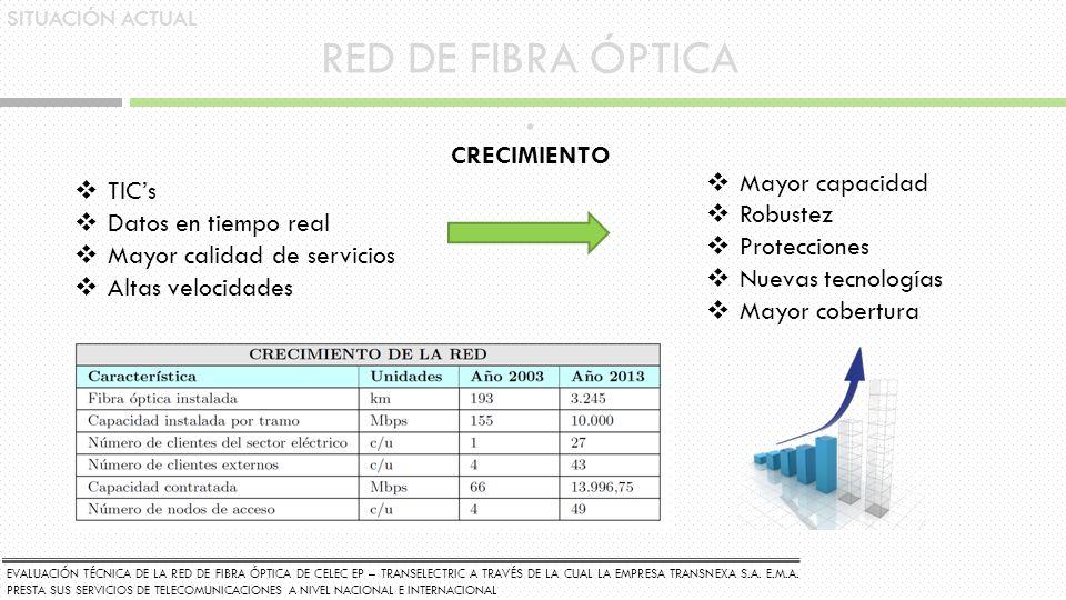 SITUACIÓN ACTUAL RED DE FIBRA ÓPTICA. TICs Datos en tiempo real Mayor calidad de servicios Altas velocidades CRECIMIENTO Mayor capacidad Robustez Prot