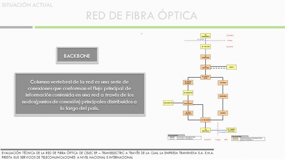 SITUACIÓN ACTUAL RED DE FIBRA ÓPTICA. BACKBONE Columna vertebral de la red es una serie de conexiones que conforman el flujo principal de información