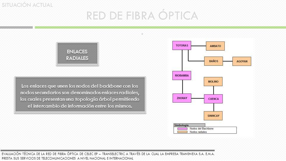 SITUACIÓN ACTUAL RED DE FIBRA ÓPTICA. ENLACES RADIALES Los enlaces que unen los nodos del backbone con los nodos secundarios son denominados enlaces r