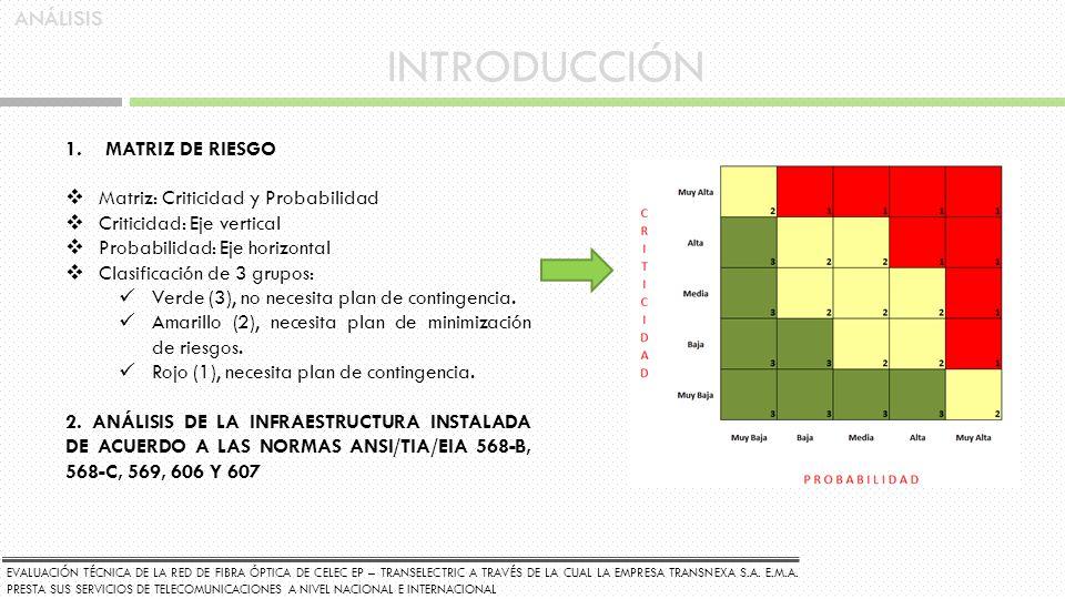 INTRODUCCIÓN 1.MATRIZ DE RIESGO Matriz: Criticidad y Probabilidad Criticidad: Eje vertical Probabilidad: Eje horizontal Clasificación de 3 grupos: Ver