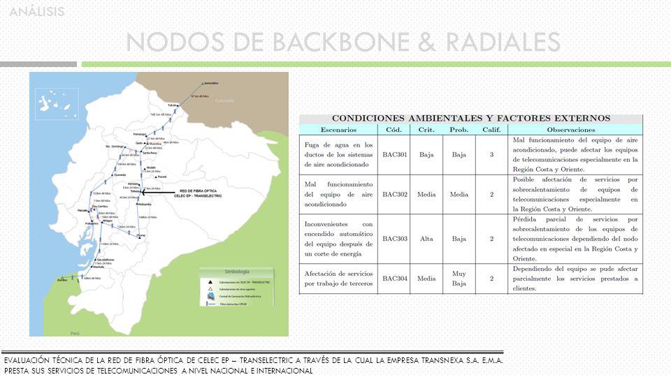 NODOS DE BACKBONE & RADIALES EVALUACIÓN TÉCNICA DE LA RED DE FIBRA ÓPTICA DE CELEC EP – TRANSELECTRIC A TRAVÉS DE LA CUAL LA EMPRESA TRANSNEXA S.A. E.