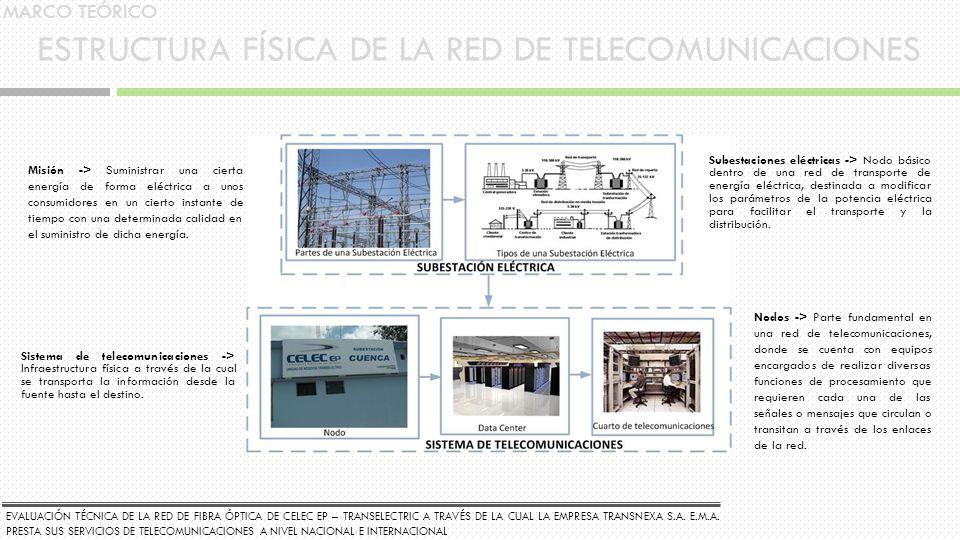 ESTRUCTURA FÍSICA DE LA RED DE TELECOMUNICACIONES Misión -> Suministrar una cierta energía de forma eléctrica a unos consumidores en un cierto instant