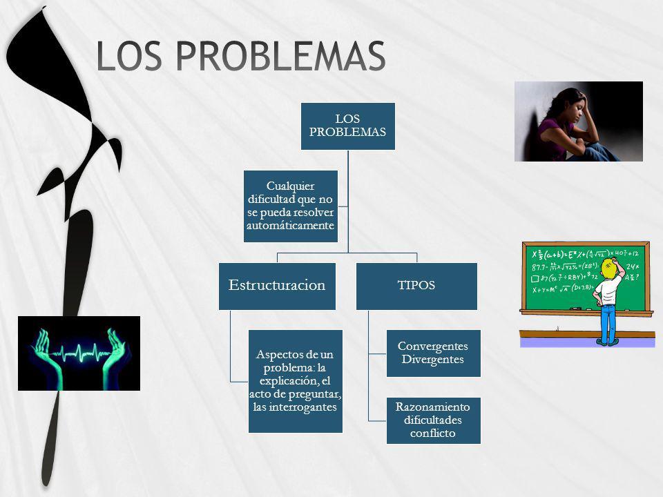 LOS PROBLEMAS Estructuracion Aspectos de un problema: la explicación, el acto de preguntar, las interrogantes TIPOS Convergentes Divergentes Razonamie