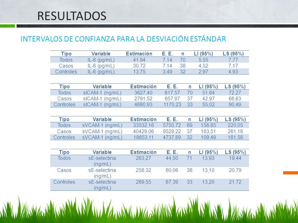 RESULTADOS INTERVALOS DE CONFIANZA PARA LA DESVIACIÓN ESTÁNDAR TipoVariableEstimaciónE. nLI (95%)LS (95%) TodosIL-6 (pg/mL)41,947,14705,557,77 CasosIL