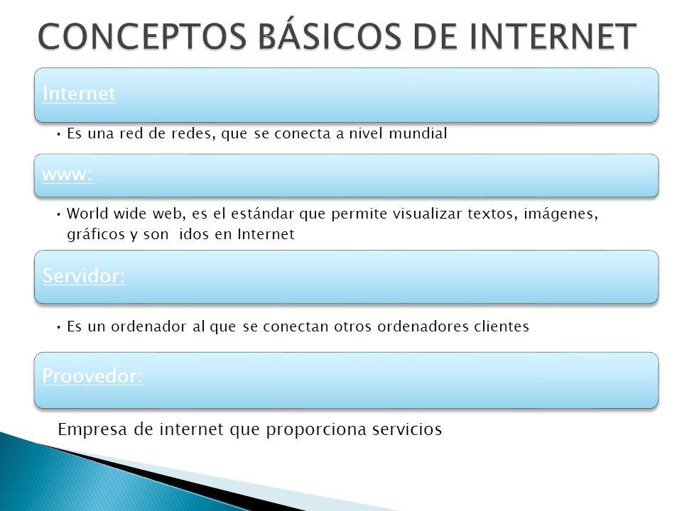 Internet Es una red de redes, que se conecta a nivel mundial www: World wide web, es el estándar que permite visualizar textos, imágenes, gráficos y son idos en Internet Servidor: Es un ordenador al que se conectan otros ordenadores clientes Proovedor: Empresa de internet que proporciona servicios