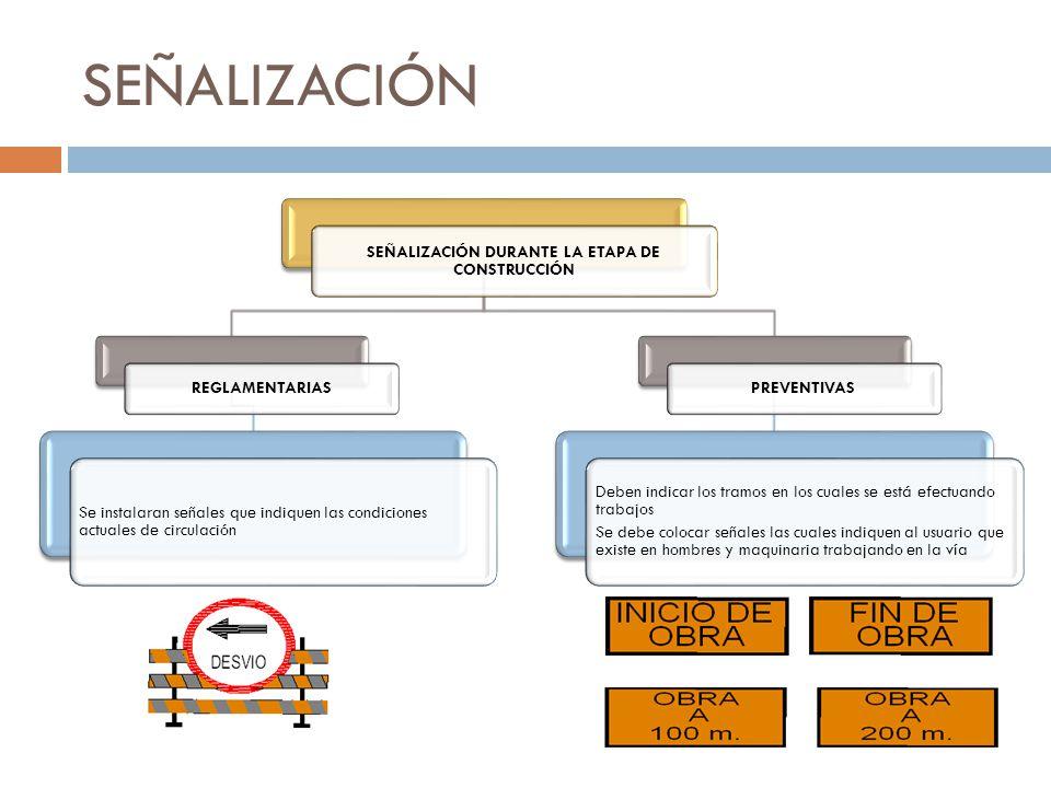 SEÑALIZACIÓN SEÑALIZACIÓN DURANTE LA ETAPA DE CONSTRUCCIÓN REGLAMENTARIAS Se instalaran señales que indiquen las condiciones actuales de circulación P