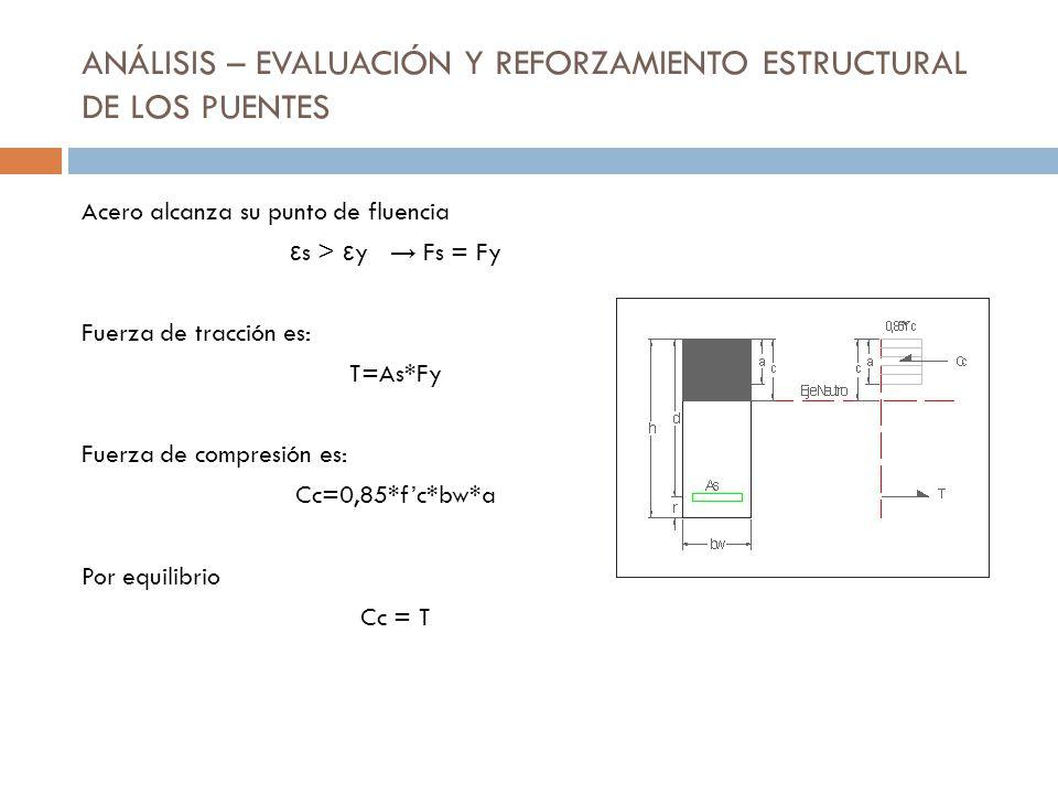 ANÁLISIS – EVALUACIÓN Y REFORZAMIENTO ESTRUCTURAL DE LOS PUENTES Acero alcanza su punto de fluencia ε s > ε y Fs = Fy Fuerza de tracción es: T=As*Fy F
