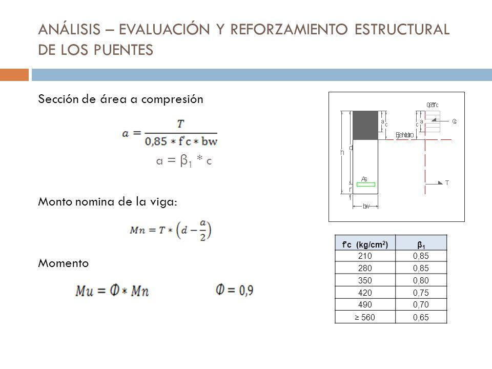 ANÁLISIS – EVALUACIÓN Y REFORZAMIENTO ESTRUCTURAL DE LOS PUENTES Sección de área a compresión a = β 1 * c Monto nomina de la viga: Momento f'c (kg/cm