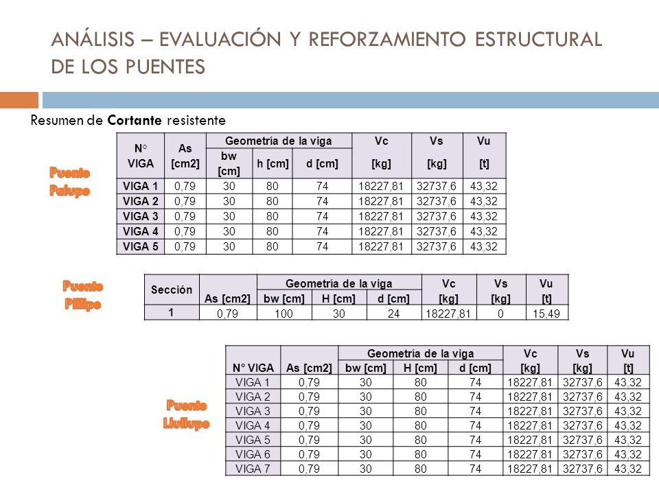 ANÁLISIS – EVALUACIÓN Y REFORZAMIENTO ESTRUCTURAL DE LOS PUENTES Resumen de Cortante resistente N° VIGA As [cm2] Geometría de la vigaVcVsVu bw [cm] h