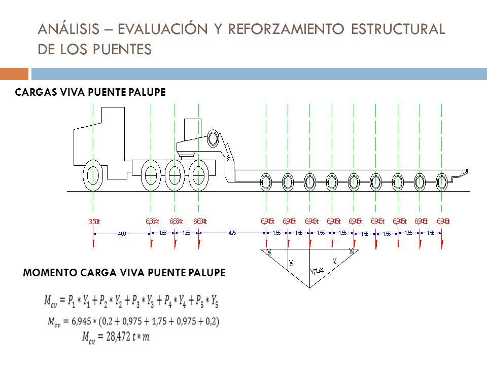 ANÁLISIS – EVALUACIÓN Y REFORZAMIENTO ESTRUCTURAL DE LOS PUENTES CARGAS VIVA PUENTE PALUPE MOMENTO CARGA VIVA PUENTE PALUPE