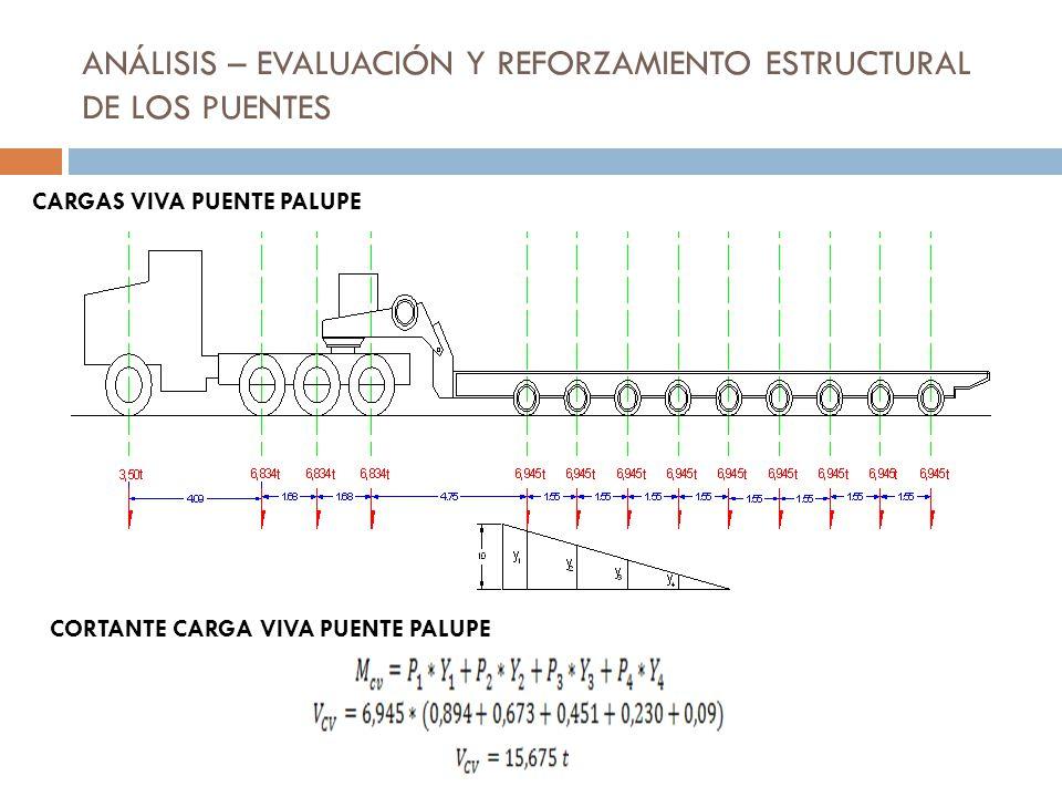 ANÁLISIS – EVALUACIÓN Y REFORZAMIENTO ESTRUCTURAL DE LOS PUENTES CARGAS VIVA PUENTE PALUPE CORTANTE CARGA VIVA PUENTE PALUPE