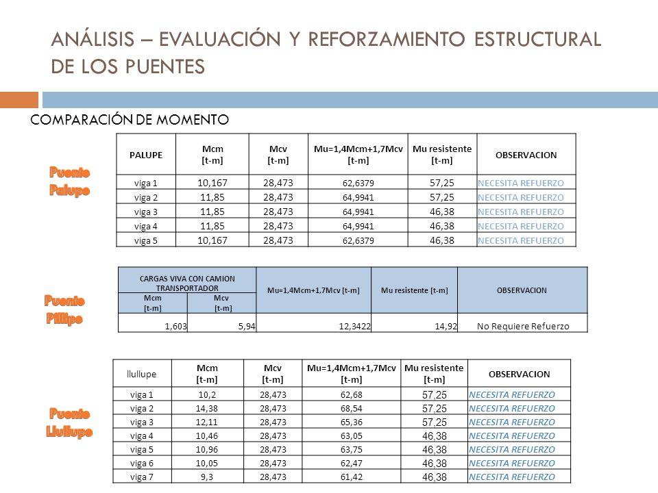 ANÁLISIS – EVALUACIÓN Y REFORZAMIENTO ESTRUCTURAL DE LOS PUENTES COMPARACIÓN DE MOMENTO llullupe Mcm [t-m] Mcv [t-m] Mu=1,4Mcm+1,7Mcv [t-m] Mu resiste