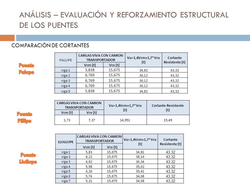 ANÁLISIS – EVALUACIÓN Y REFORZAMIENTO ESTRUCTURAL DE LOS PUENTES COMPARACIÓN DE CORTANTES LLULLUPE CARGAS VIVA CON CAMION TRANSPORTADOR Vu=1,4Vcm+1,7*
