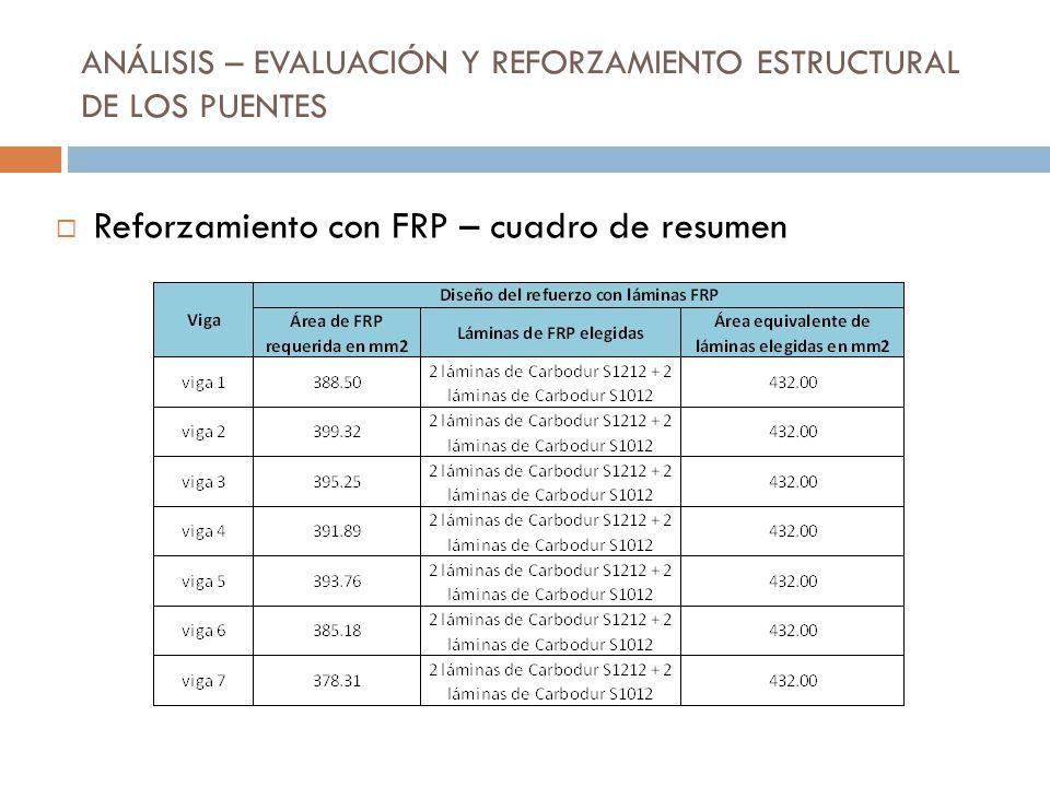ANÁLISIS – EVALUACIÓN Y REFORZAMIENTO ESTRUCTURAL DE LOS PUENTES Reforzamiento con FRP – cuadro de resumen