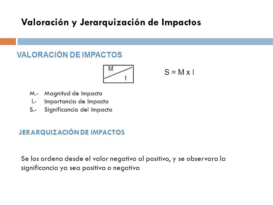 Valoración y Jerarquización de Impactos M.- Magnitud de Impacto I.- Importancia de Impacto S.- Significancia del Impacto S = M x I VALORACIÓN DE IMPAC