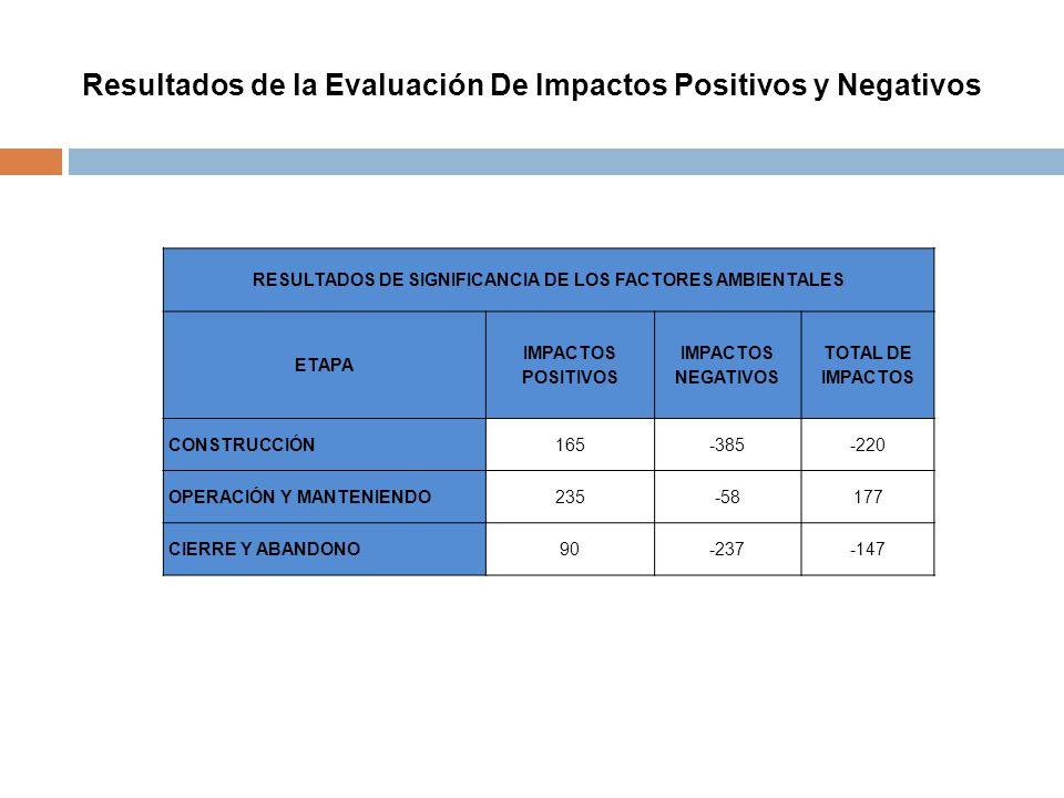 Resultados de la Evaluación De Impactos Positivos y Negativos RESULTADOS DE SIGNIFICANCIA DE LOS FACTORES AMBIENTALES ETAPA IMPACTOS POSITIVOS IMPACTO
