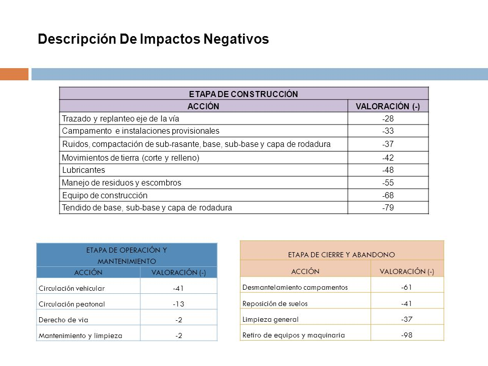 Descripción De Impactos Negativos ETAPA DE CONSTRUCCIÓN ACCIÓNVALORACIÓN (-) Trazado y replanteo eje de la vía-28 Campamento e instalaciones provision