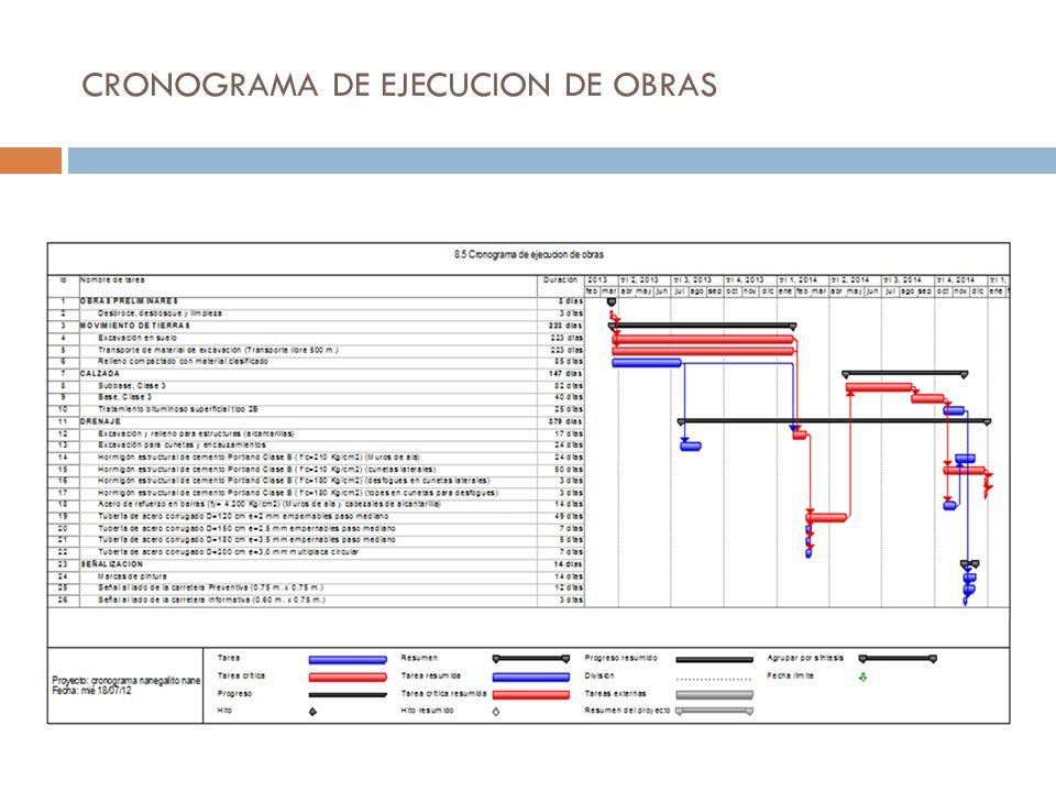 CRONOGRAMA DE EJECUCION DE OBRAS