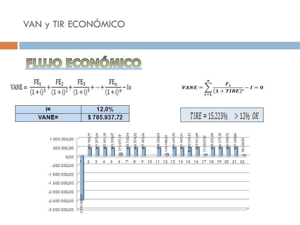 VAN y TIR ECONÓMICO i=12,0% VANE=$ 785.937,72