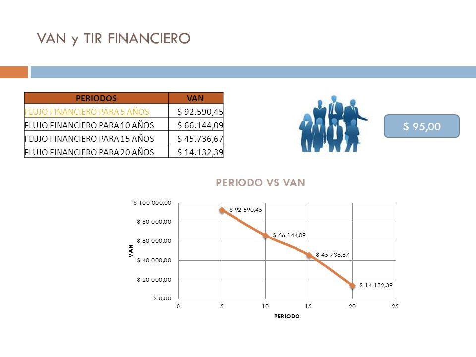 VAN y TIR FINANCIERO PERIODOSVAN FLUJO FINANCIERO PARA 5 AÑOS$ 92.590,45 FLUJO FINANCIERO PARA 10 AÑOS$ 66.144,09 FLUJO FINANCIERO PARA 15 AÑOS$ 45.73