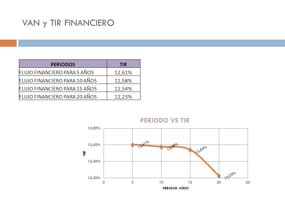 VAN y TIR FINANCIERO PERIODOSTIR FLUJO FINANCIERO PARA 5 AÑOS12,61% FLUJO FINANCIERO PARA 10 AÑOS12,58% FLUJO FINANCIERO PARA 15 AÑOS12,54% FLUJO FINA