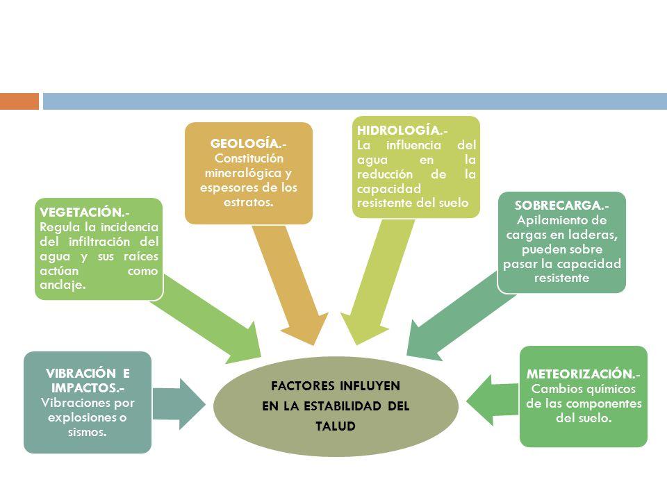 FACTORES INFLUYEN EN LA ESTABILIDAD DEL TALUD GEOLOGÍA.- Constitución mineralógica y espesores de los estratos. HIDROLOGÍA.- La influencia del agua en
