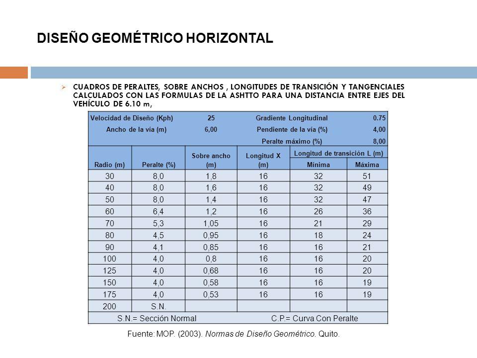 DISEÑO GEOMÉTRICO HORIZONTAL CUADROS DE PERALTES, SOBRE ANCHOS, LONGITUDES DE TRANSICIÓN Y TANGENCIALES CALCULADOS CON LAS FORMULAS DE LA ASHTTO PARA