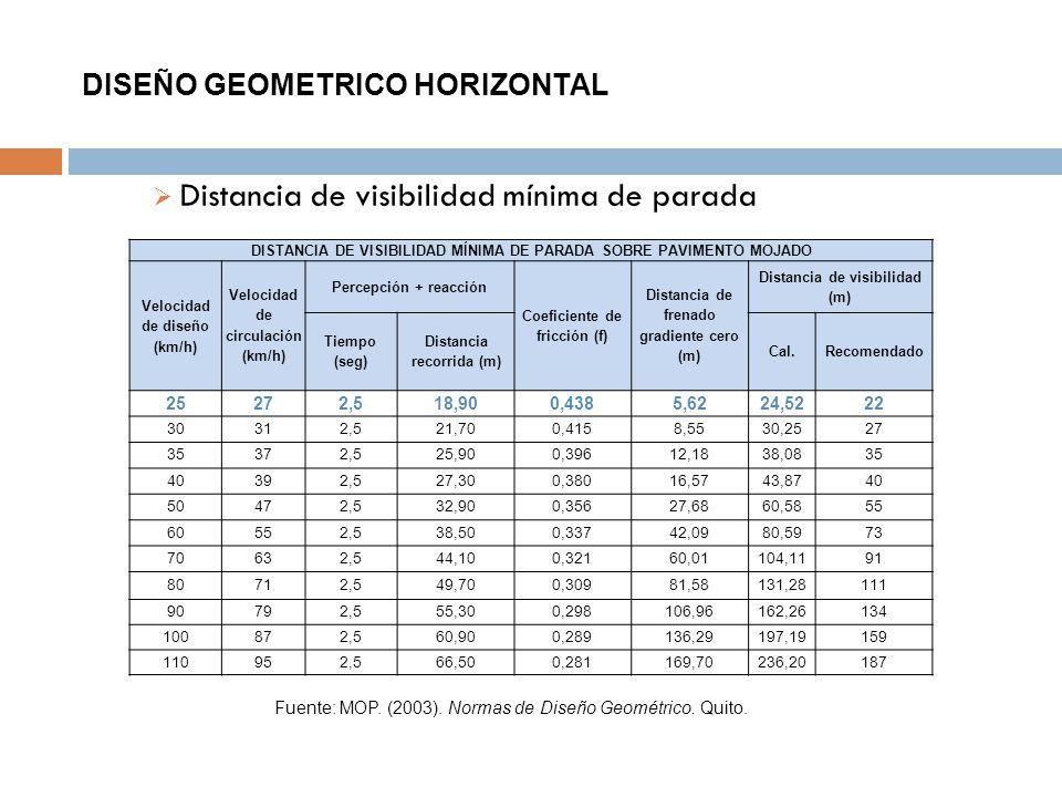DISEÑO GEOMETRICO HORIZONTAL Distancia de visibilidad mínima de parada DISTANCIA DE VISIBILIDAD MÍNIMA DE PARADA SOBRE PAVIMENTO MOJADO Velocidad de d